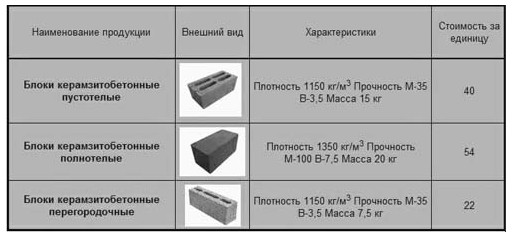 цена-керамзитных-блоков-1