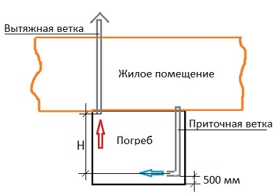 вентиляция-подвала-в-частном-доме-советы