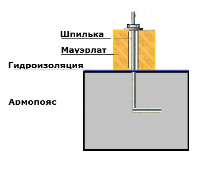 крепление-мауэрлата-к-газобетону-1