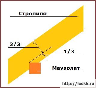 мауэрлат-крепление-1