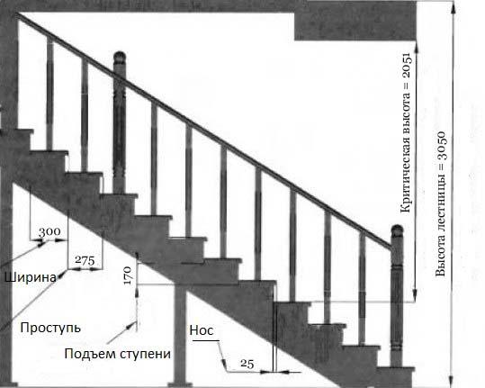 Вариант лестницы на второй этаж своими руками