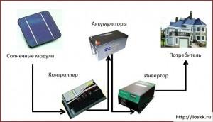 солнечные-батареи-для-дома-отзывы-1