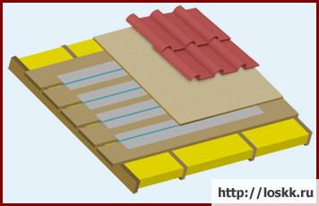Обогреваемые крыши – конструкция, классификация