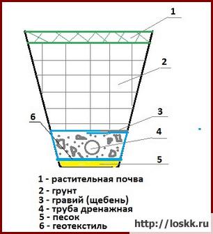 Правильное устройство дренажа вокруг дома-1