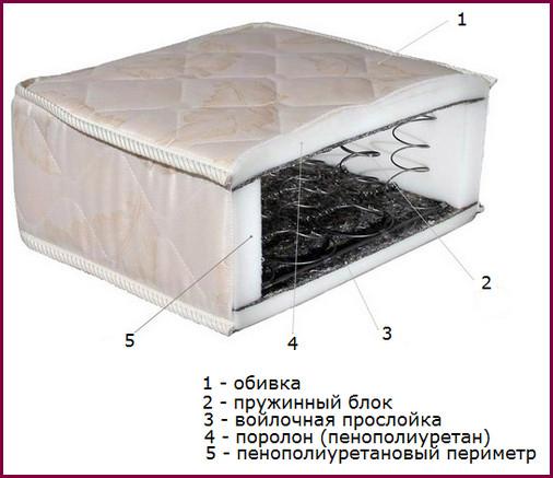 О том, как правильно выбрать матрас для двуспальной кровати. Отзывы, мнения, аналитика-3
