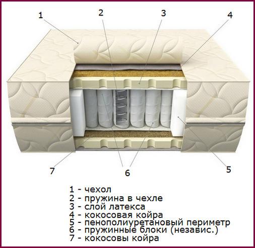 О том, как правильно выбрать матрас для двуспальной кровати. Отзывы, мнения, аналитика-4