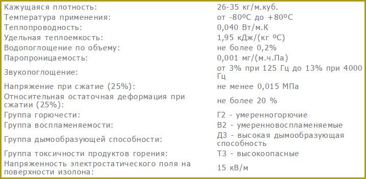 Изолон, технические характеристики, свойства-1