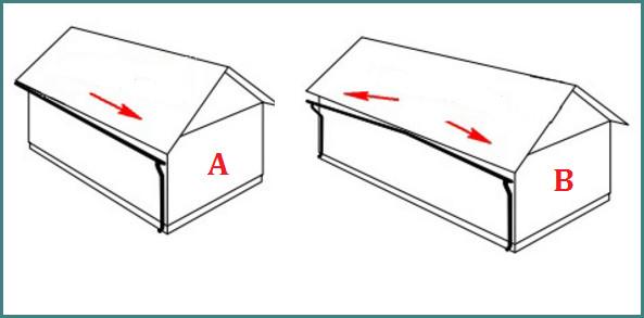 Правильный уклон водосточного желоба на 1 метр длины, обзор